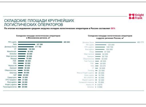 «Деловые Линии» заняли первое место по объему складских площадей в регионах
